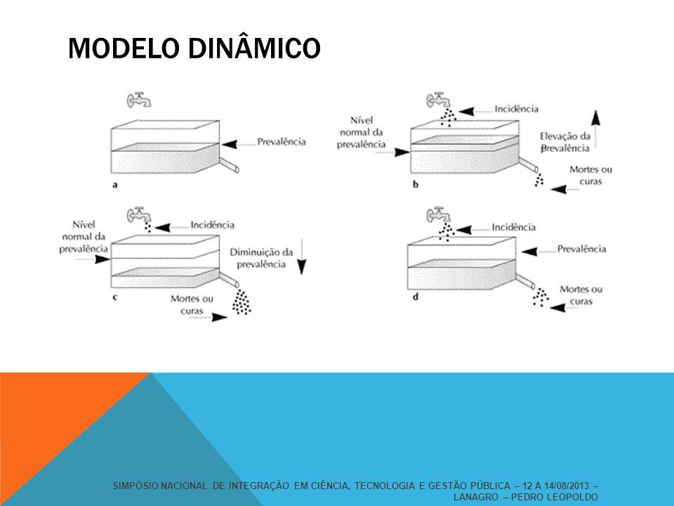 MODELO DINÂMICO SIMPÓSIO NACIONAL DE INTEGRAÇÃO EM CIÊNCIA, TECNOLOGIA E GESTÃO PÚBLICA – 12 A 14/08/2013 – LANAGRO – PEDRO LEOPOLDO