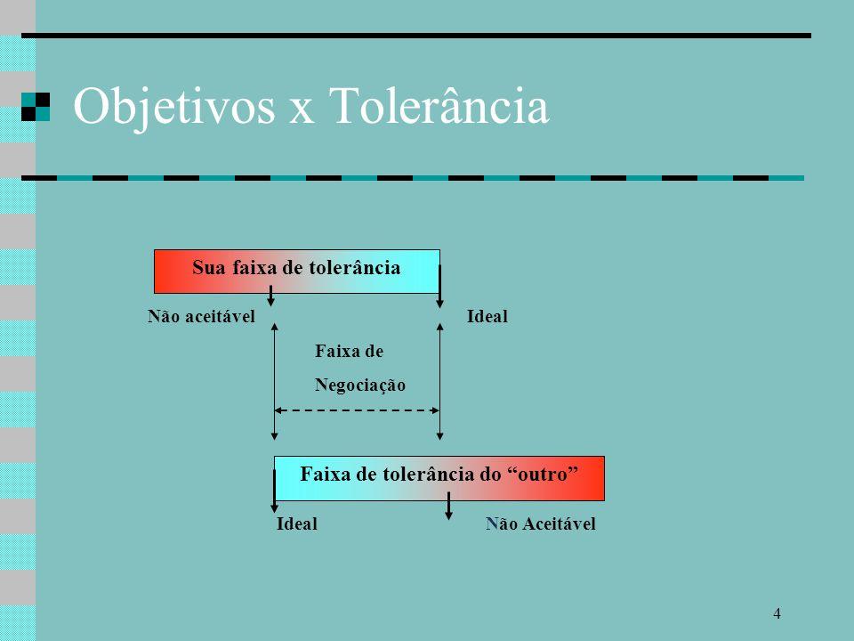 4 Não aceitável Ideal Faixa de Negociação IdealNão Aceitável Objetivos x Tolerância Sua faixa de tolerância Faixa de tolerância do outro