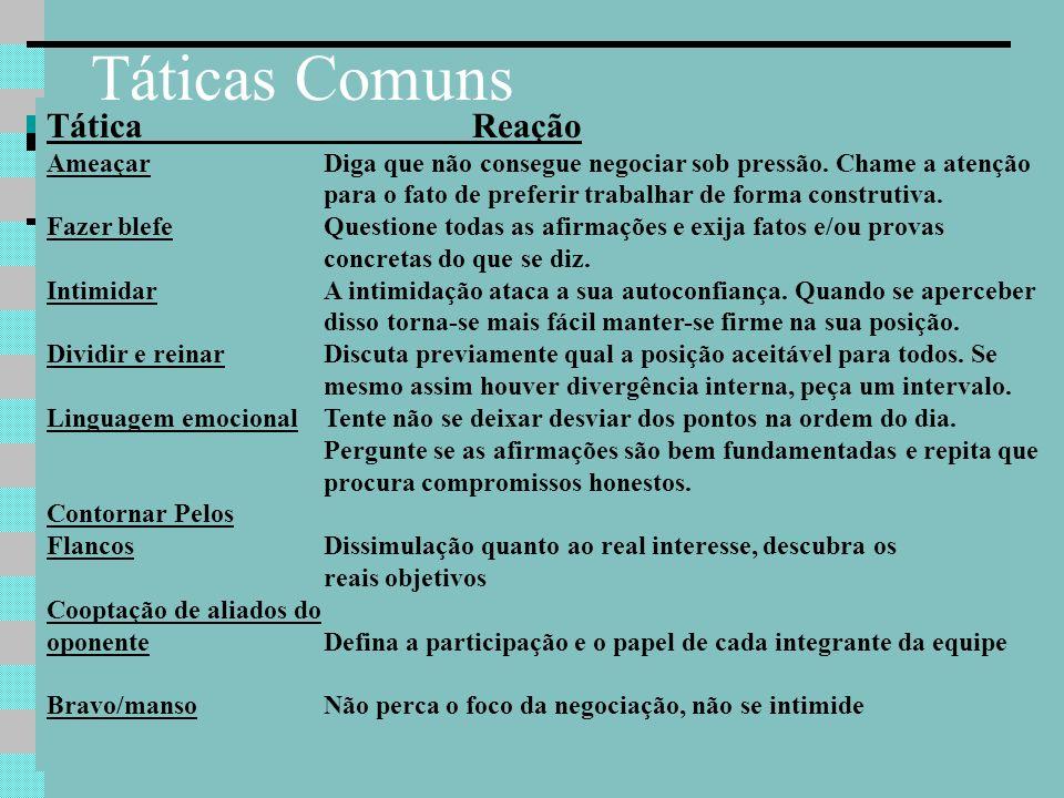 9 TáticaReação AmeaçarDiga que não consegue negociar sob pressão.