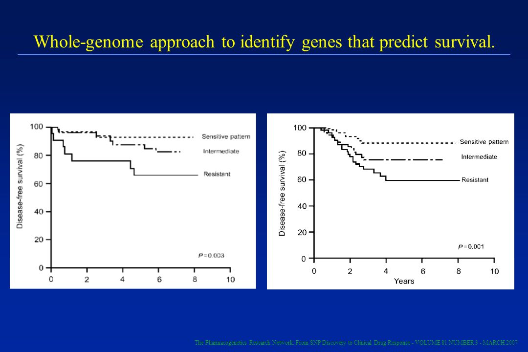 Whole-genome approach to identify genes that predict survival. The Pharmacogenetics Research Network: From SNP Discovery to Clinical Drug Response - V