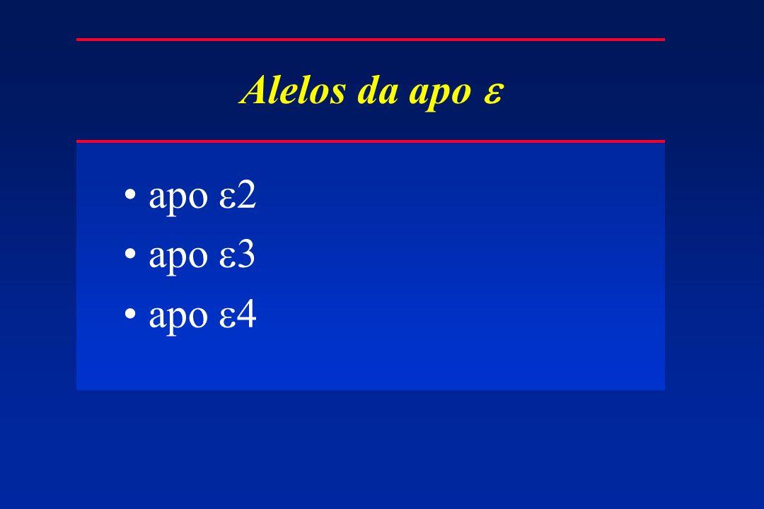 Alelos da apo apo 2 apo 3 apo 4