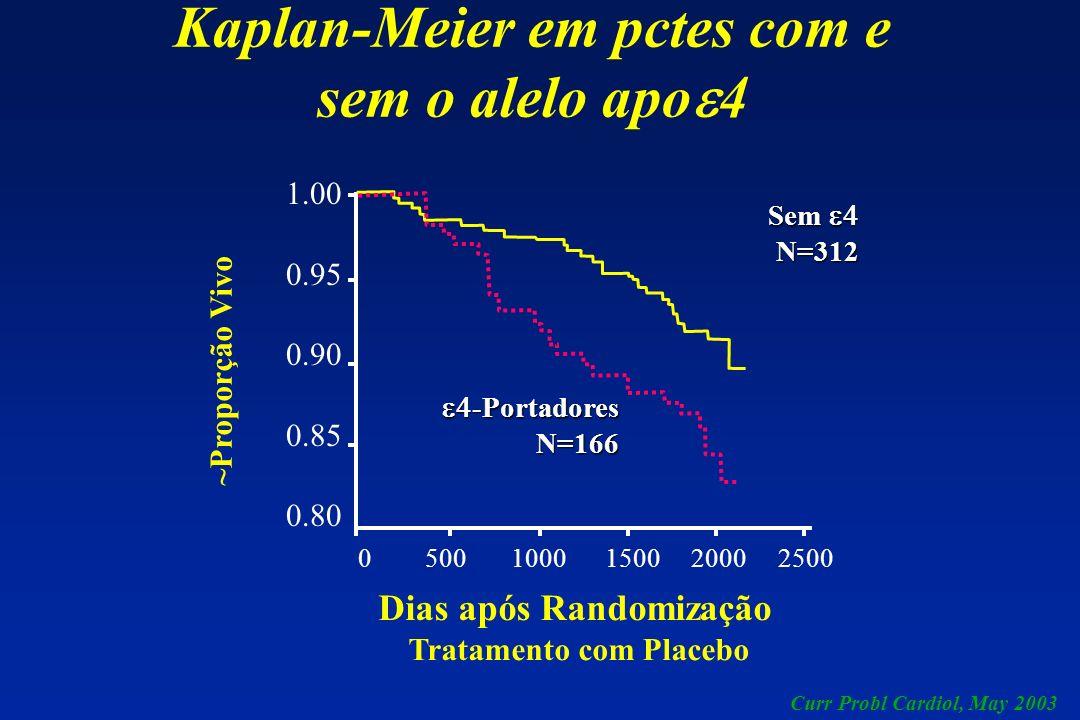 Kaplan-Meier em pctes com e sem o alelo apo 4 Dias após Randomização Tratamento com Placebo ~Proporção Vivo Sem Sem N=312 -Portadores -PortadoresN=166