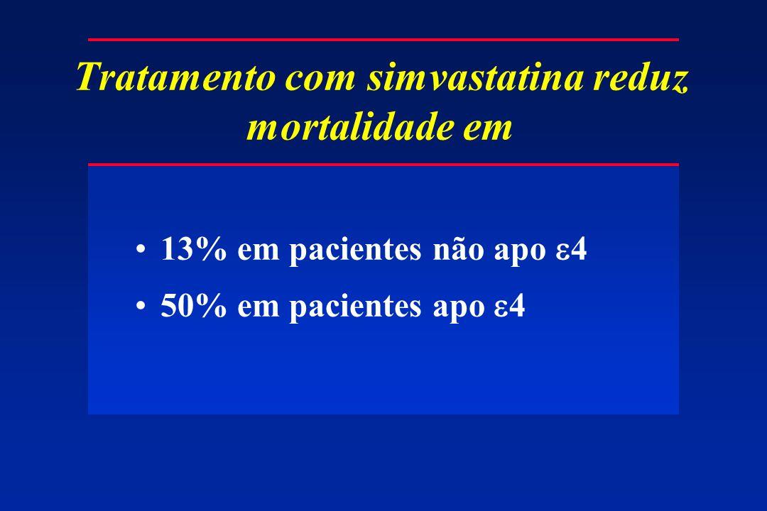 Tratamento com simvastatina reduz mortalidade em 13% em pacientes não apo 4 50% em pacientes apo 4