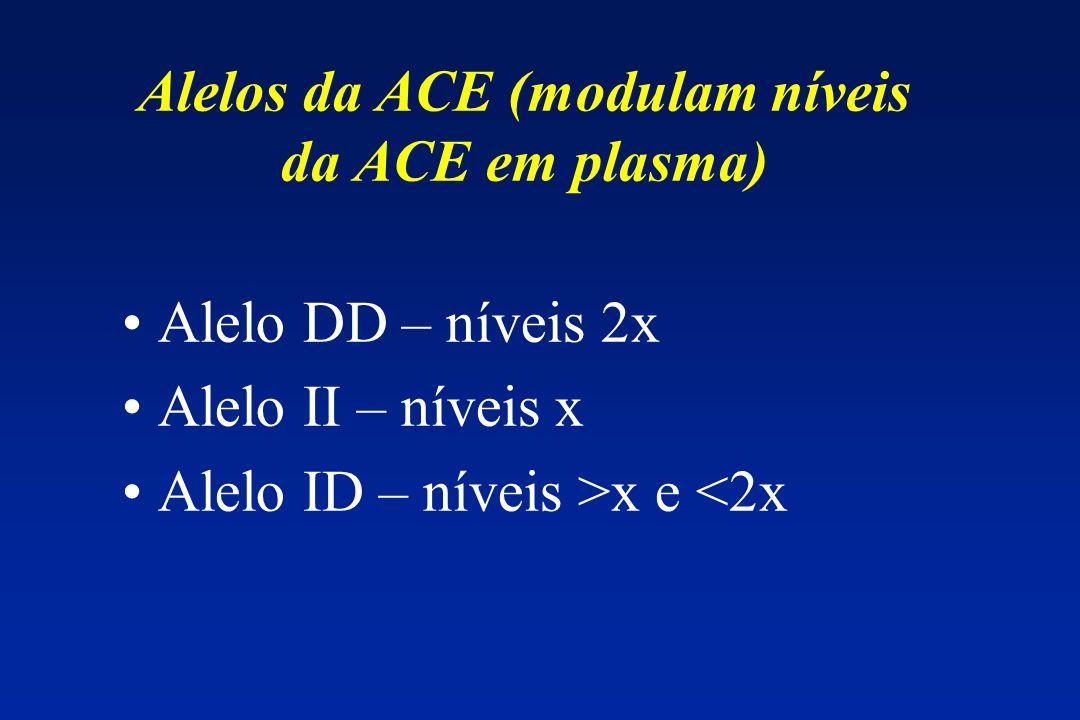 Alelos da ACE (modulam níveis da ACE em plasma) Alelo DD – níveis 2x Alelo II – níveis x Alelo ID – níveis >x e <2x