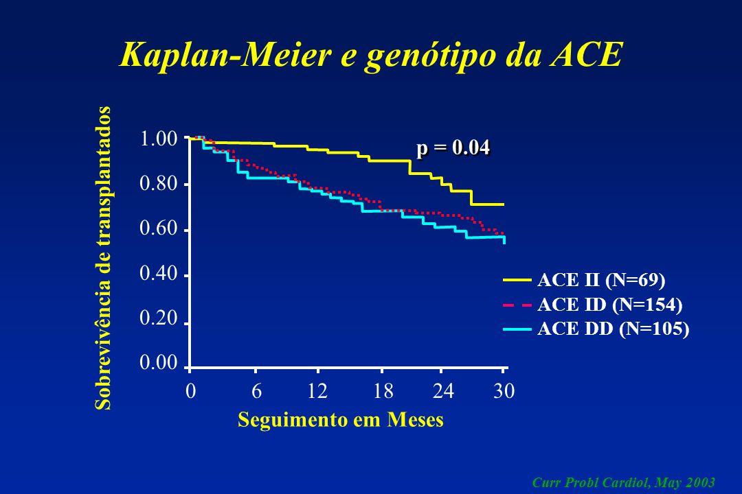 Kaplan-Meier e genótipo da ACE Seguimento em Meses Sobrevivência de transplantados ACE II (N=69) ACE ID (N=154) ACE DD (N=105) p = 0.04 Curr Probl Car