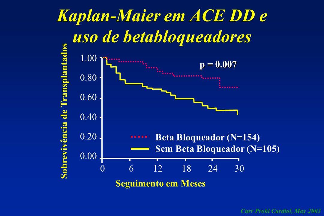 Kaplan-Maier em ACE DD e uso de betabloqueadores Seguimento em Meses Sobrevivência de Transplantados Beta Bloqueador (N=154) Sem Beta Bloqueador (N=10