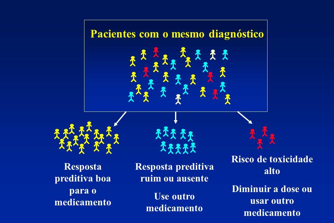 Pacientes com o mesmo diagnóstico Resposta preditiva boa para o medicamento Resposta preditiva ruim ou ausente Use outro medicamento Risco de toxicida
