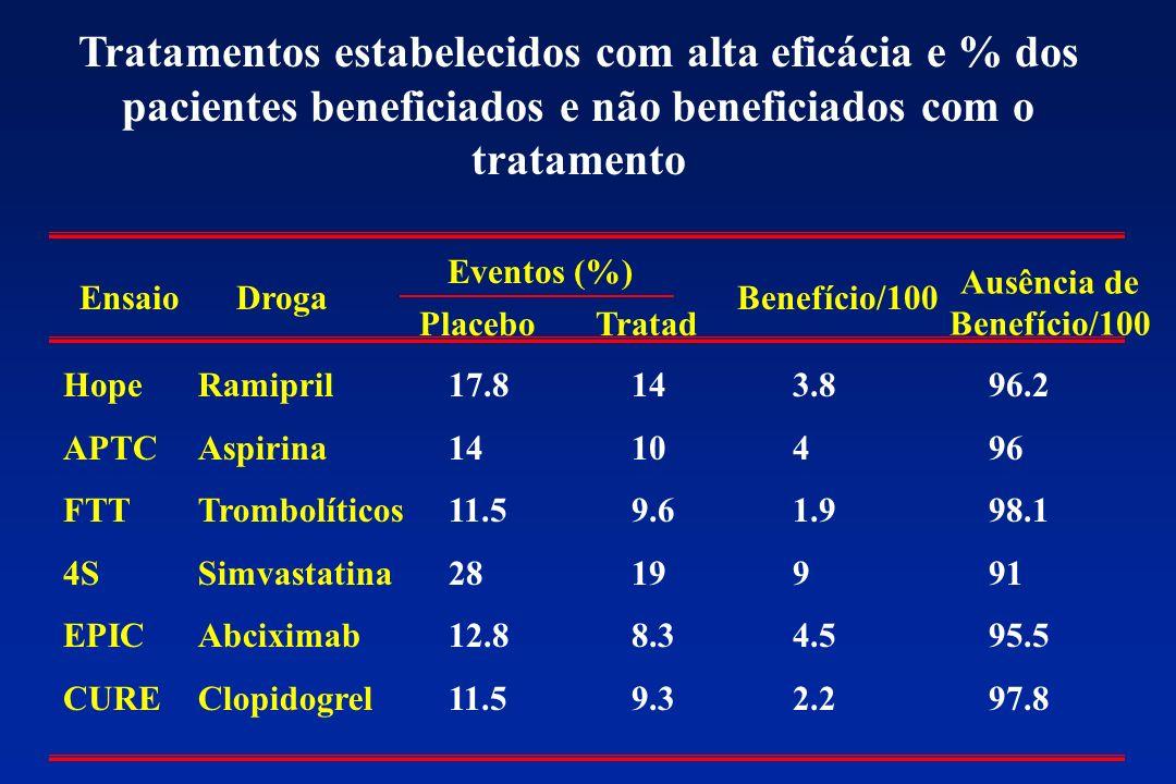 EnsaioDroga Eventos (%) Benefício/100 Ausência de Benefício/100 Placebo Tratad Hope APTC FTT 4S EPIC CURE Ramipril Aspirina Trombolíticos Simvastatina