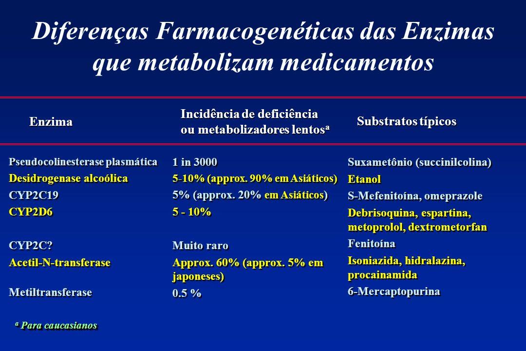 Diferenças Farmacogenéticas das Enzimas que metabolizam medicamentos Pseudocolinesterase plasmática Desidrogenase alcoólica CYP2C19 CYP2D6 CYP2C? Acet