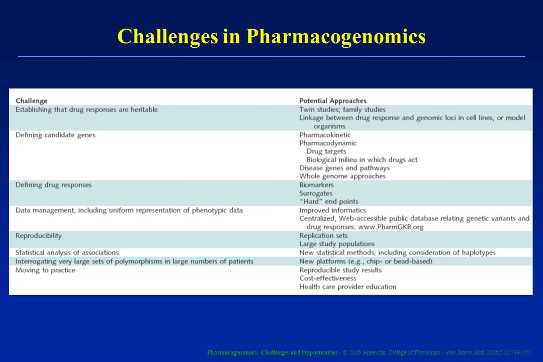 Challenges in Pharmacogenomics Pharmacogenomics: Challenges and Opportunities - © 2006 American College of Physicians - Ann Intern Med. 2006;145:749-7