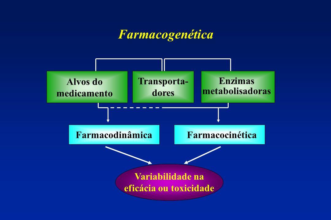 Farmacogenômica Afinidade do receptor pela droga Afinidade do receptor pela droga Droga atuando em produtos gênicos ExcreçãoExcreção DistribuiçãoDistribuição AbsorçãoAbsorção Farmagenômica Curr Probl Cardiol, May 2003