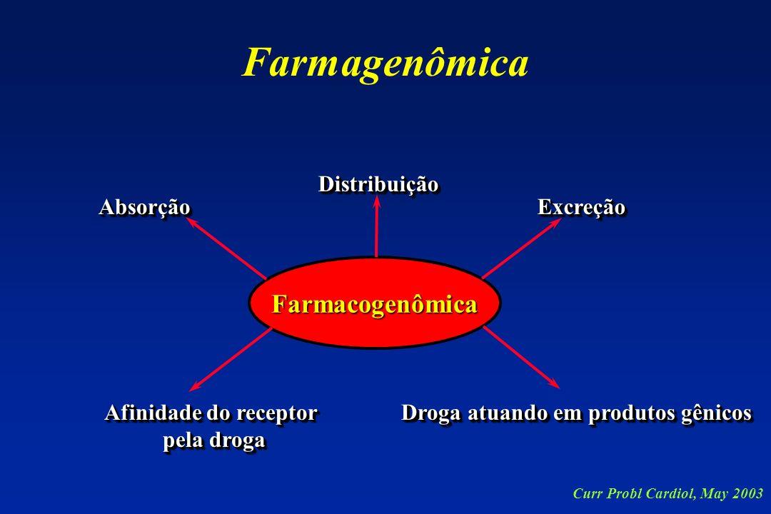 Farmacogenômica Afinidade do receptor pela droga Afinidade do receptor pela droga Droga atuando em produtos gênicos ExcreçãoExcreção DistribuiçãoDistr
