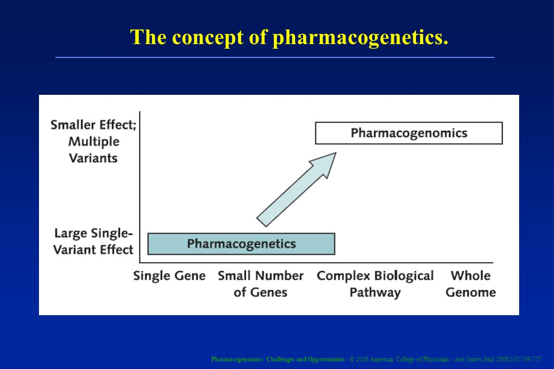 The concept of pharmacogenetics. Pharmacogenomics: Challenges and Opportunities - © 2006 American College of Physicians - Ann Intern Med. 2006;145:749
