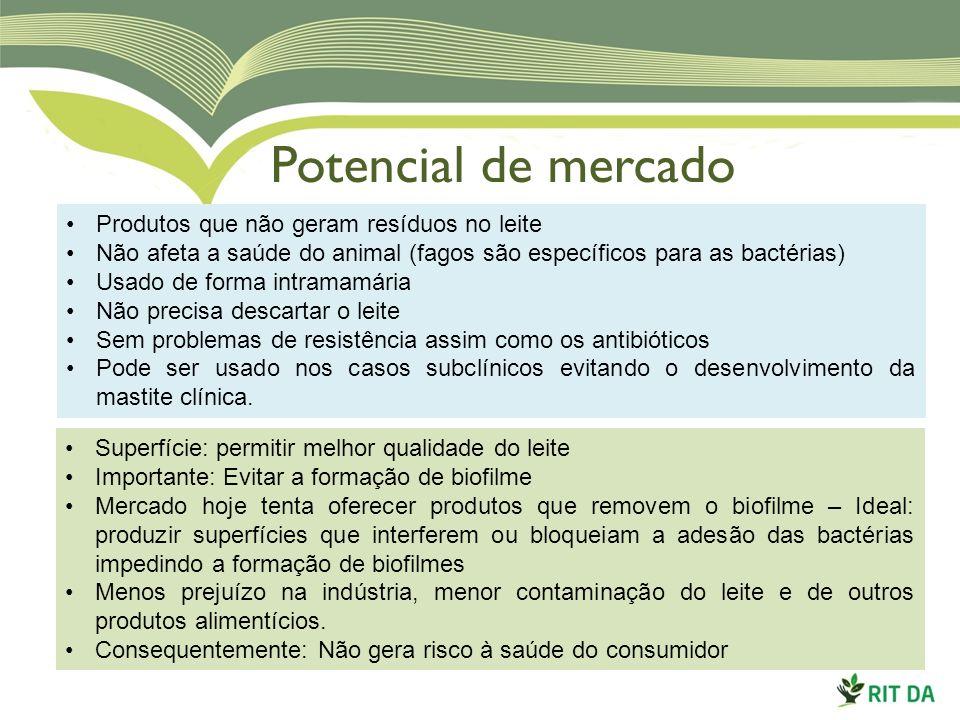 Potencial de mercado Produtos que não geram resíduos no leite Não afeta a saúde do animal (fagos são específicos para as bactérias) Usado de forma int