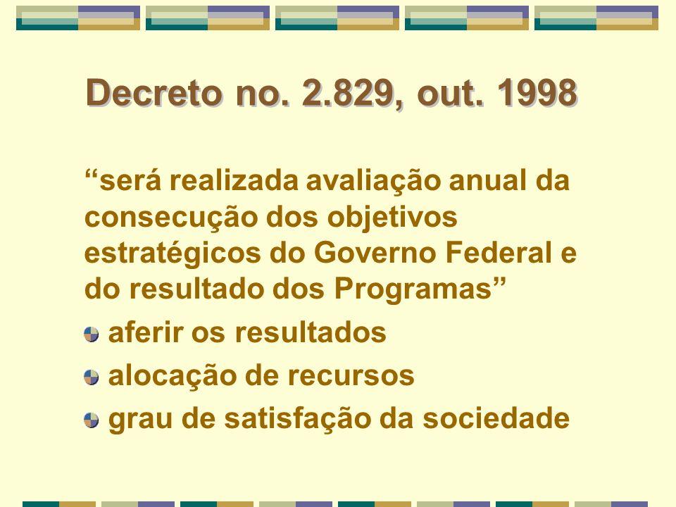 Decreto no. 2.829, out. 1998 será realizada avaliação anual da consecução dos objetivos estratégicos do Governo Federal e do resultado dos Programas a