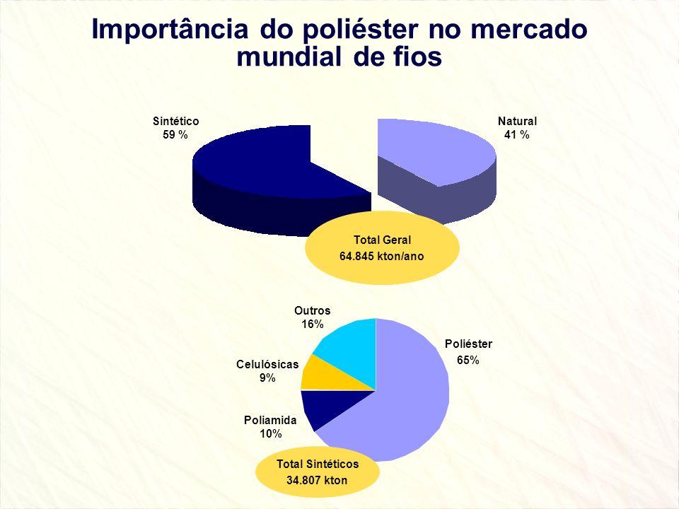Importância do poliéster no mercado mundial de fios Sintético 59 % Natural 41 % Total Geral 64.845 kton/ano Poliéster 65% Outros 16% Celulósicas 9% Po