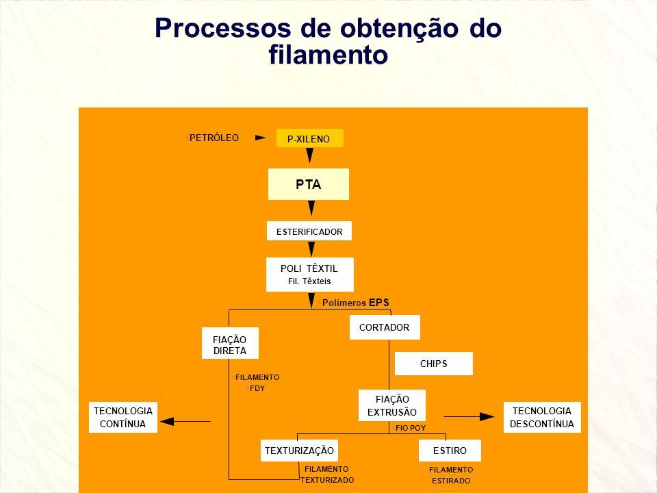 Processos de obtenção do filamento PETRÓLEO PTA POLI TÊXTIL Fil. Têxteis CHIPS ESTIROTEXTURIZAÇÃO FILAMENTO TEXTURIZADO FILAMENTO ESTIRADO FILAMENTO F
