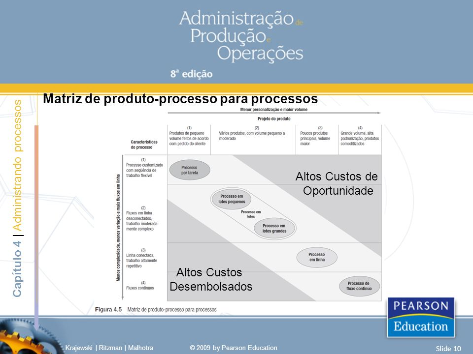 Matriz de produto-processo para processos Krajewski | Ritzman | Malhotra© 2009 by Pearson Education Slide 10 Capítulo 4 | Administrando processos Altos Custos de Oportunidade Altos Custos Desembolsados