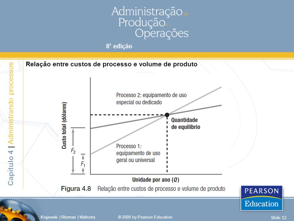 Relação entre custos de processo e volume de produto Krajewski | Ritzman | Malhotra© 2009 by Pearson Education Slide 12 Capítulo 4 | Administrando processos
