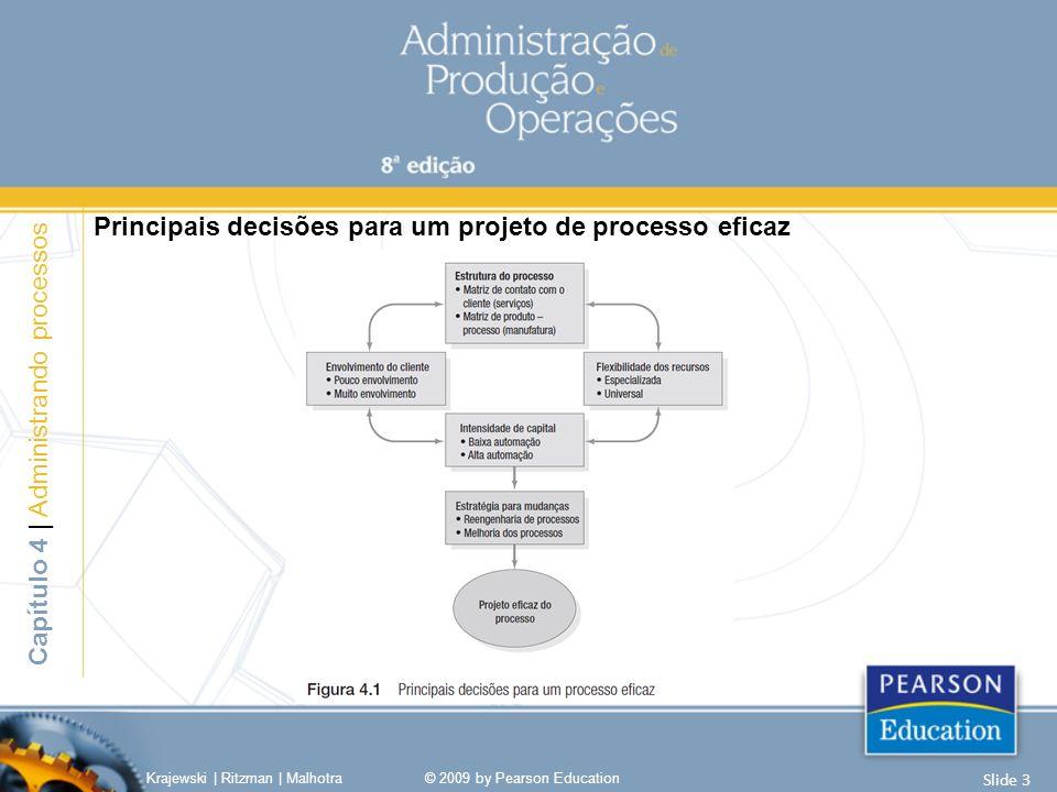 Tipos de Processos de Manufatura Projeto ou tarefa Intermitente - Job Shop - Em Lotes Fluxo em Linha - Linha de Montagem - Contínuo 3-6