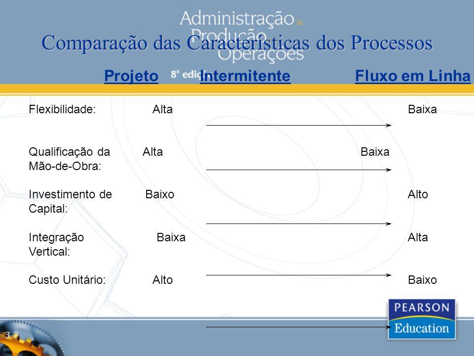 Comparação das Características dos Processos Projeto Intermitente Fluxo em Linha Flexibilidade: AltaBaixa Qualificação da AltaBaixa Mão-de-Obra: Investimento de BaixoAlto Capital: Integração BaixaAlta Vertical: Custo Unitário: AltoBaixo 3-7