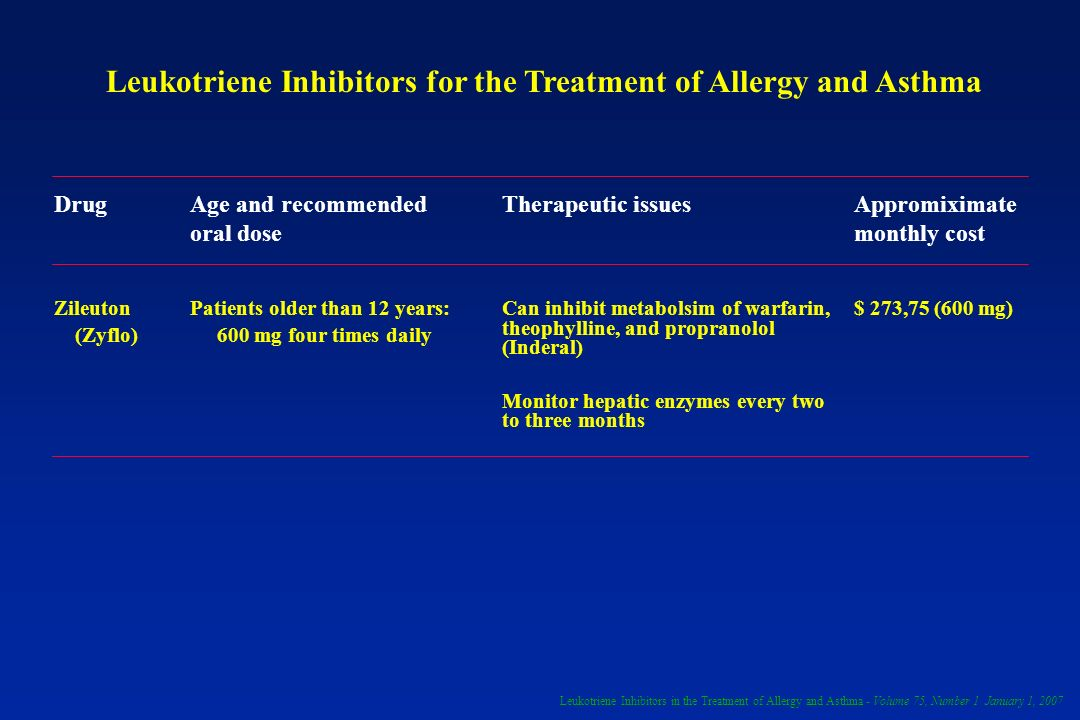 Leukotriene Inhibitors for the Treatment of Allergy and Asthma DrugAge and recommended oral dose Therapeutic issuesAppromiximate monthly cost Zileuton