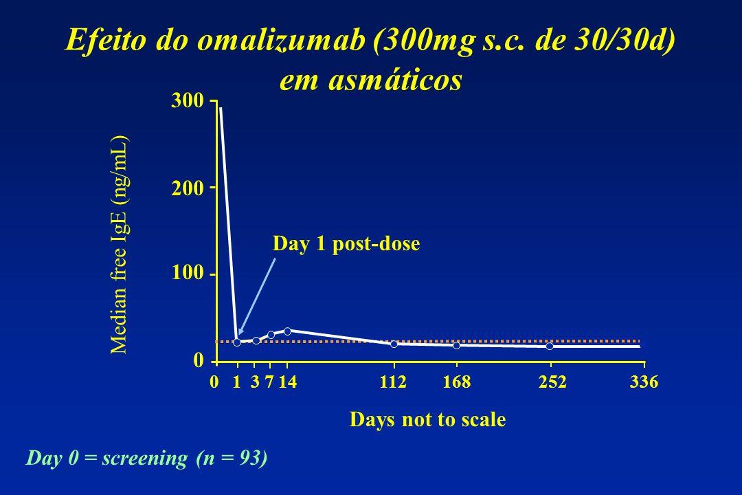 Efeito do omalizumab (300mg s.c. de 30/30d) em asmáticos 300 200 100 0 0 1 3 7 14 112 168 252 336 Median free IgE (ng/mL) Day 0 = screening (n = 93) D
