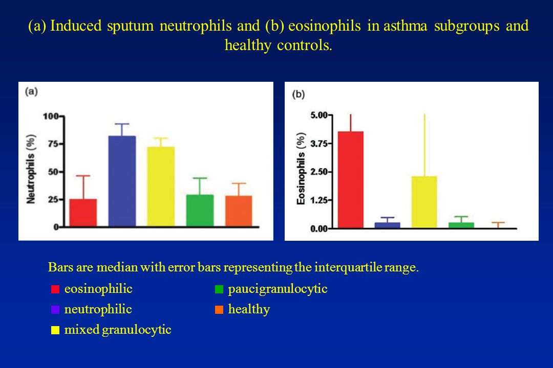 (a) Induced sputum neutrophils and (b) eosinophils in asthma subgroups and healthy controls. eosinophilic neutrophilic mixed granulocytic paucigranulo