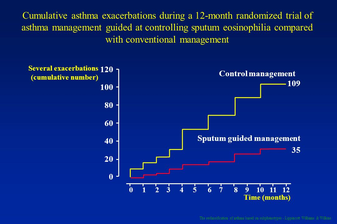 Cumulative asthma exacerbations during a 12-month randomized trial of asthma management guided at controlling sputum eosinophilia compared with conven