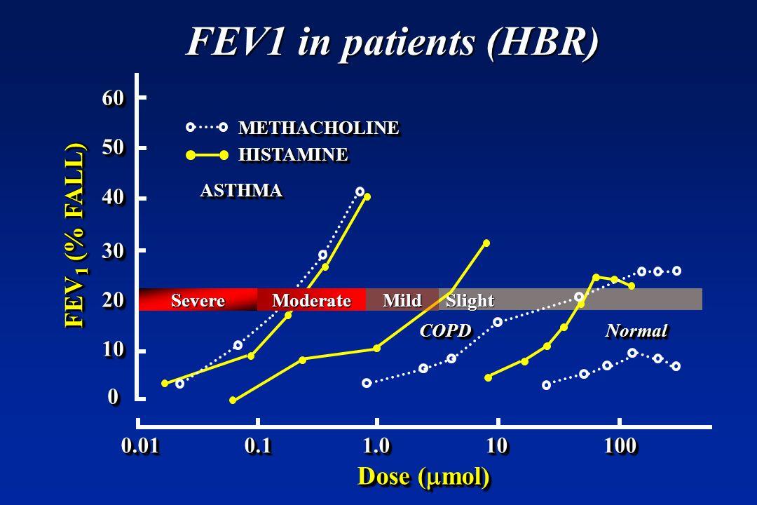 Slight FEV1 in patients (HBR) SevereModerateMild NormalNormalCOPDCOPD Dose ( mol) FEV 1 (% FALL) ASTHMAASTHMA 60504030201006050403020100 0.01 0.1 1.0