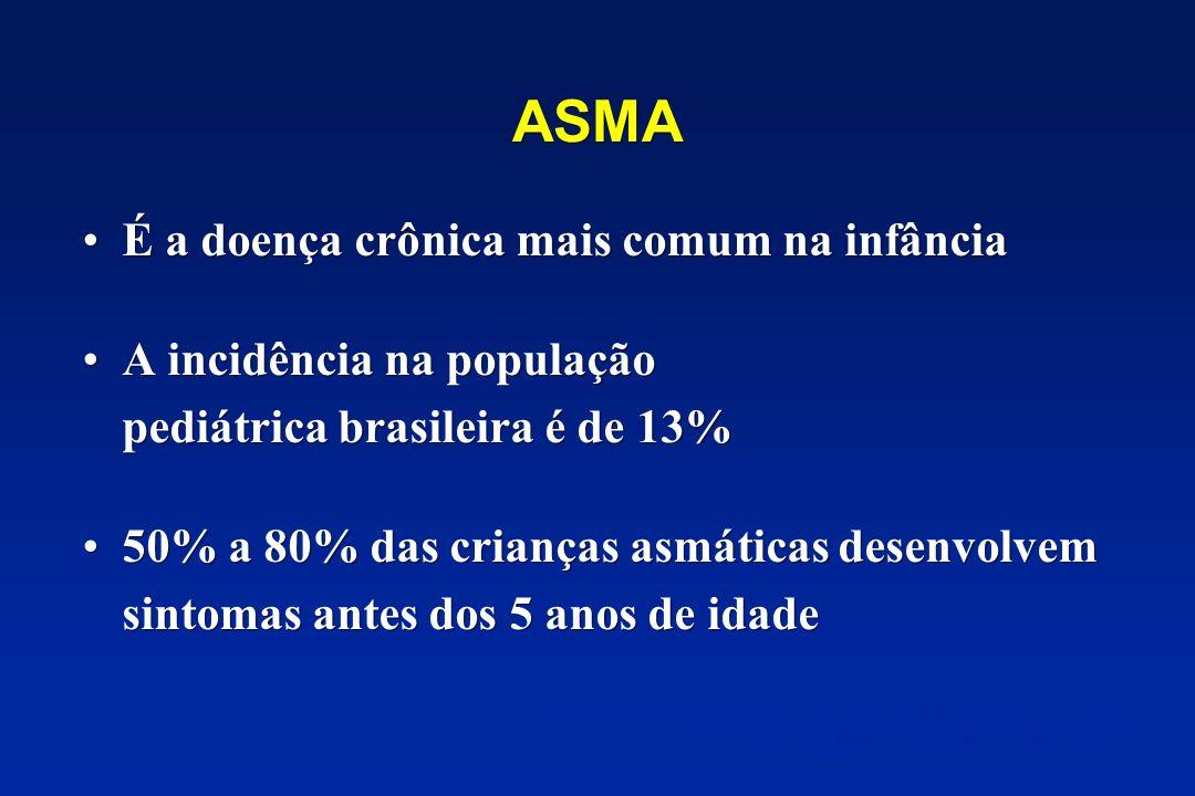 ASMA É a doença crônica mais comum na infância A incidência na população pediátrica brasileira é de 13% 50% a 80% das crianças asmáticas desenvolvem s