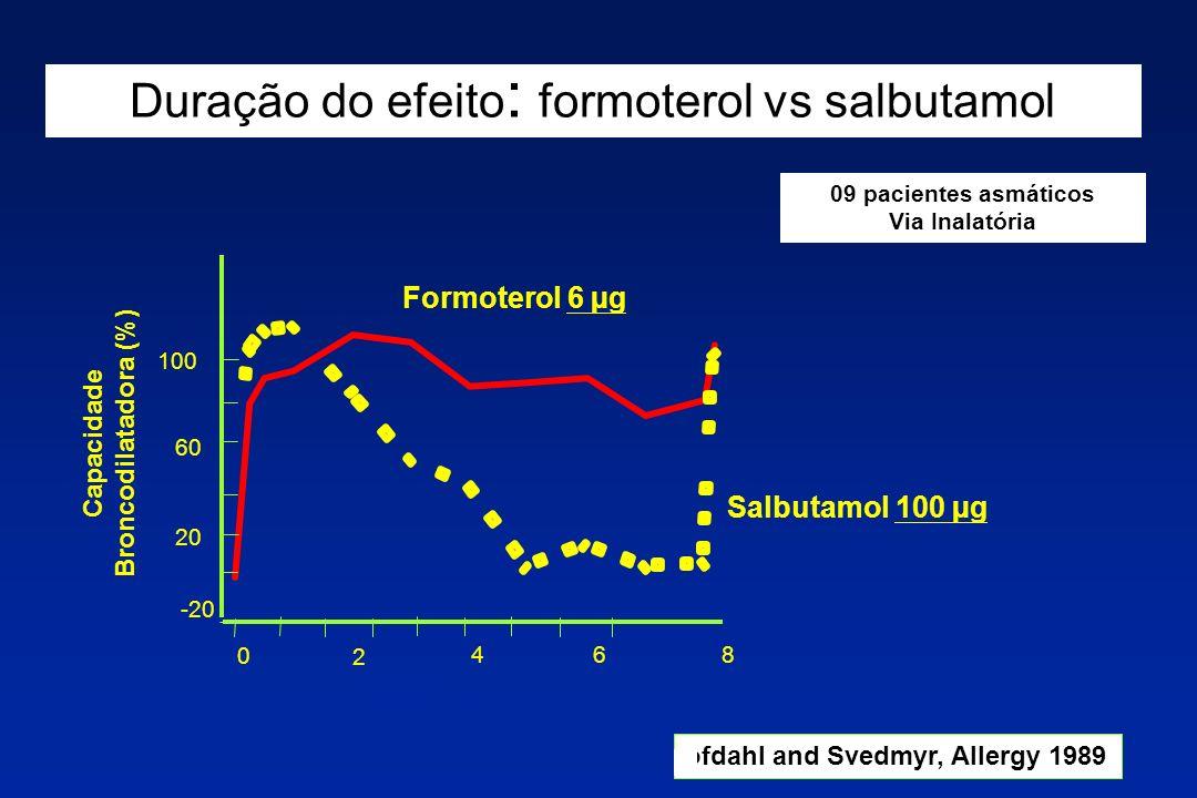 ofdahl and Svedmyr, Allergy 1989 Duração do efeito : formoterol vs salbutamol TEMPO (h) Capacidade Broncodilatadora (%) Formoterol 6 µg Salbutamol 100