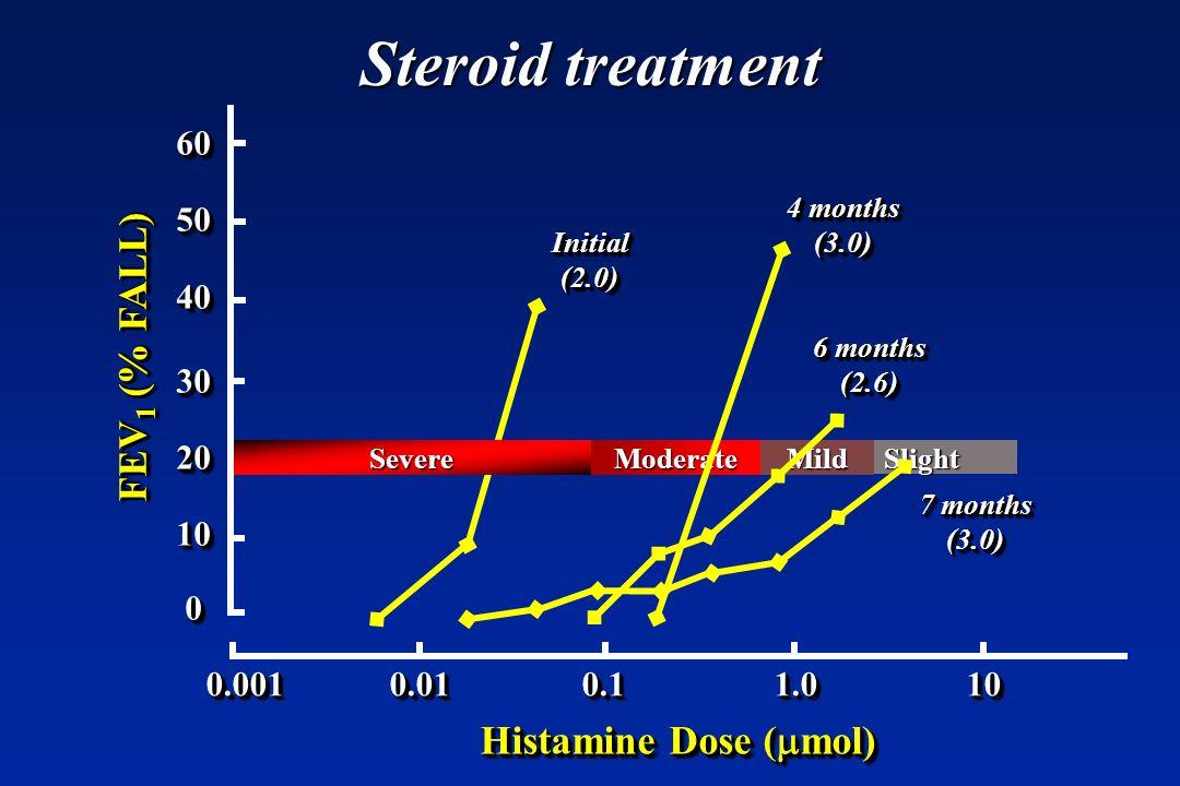 Steroid treatment Slight SevereModerateMild Histamine Dose ( mol) FEV 1 (% FALL) 60504030201006050403020100 0.001 0.01 0.1 1.0 10 Initial(2.0)Initial(