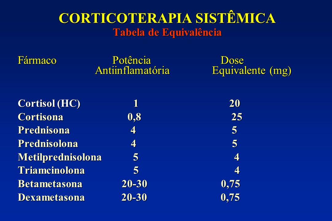 CORTICOTERAPIA SISTÊMICA Tabela de Equivalência Fármaco Potência Dose Antiinflamatória Equivalente (mg) Antiinflamatória Equivalente (mg) Cortisol (HC