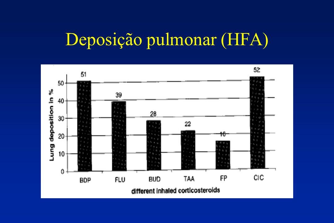 Deposição pulmonar (HFA)