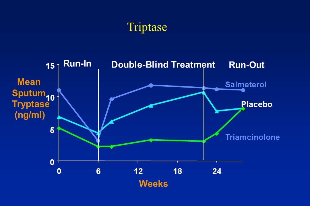 Triptase 0 5 10 15 06121824 Weeks Triamcinolone Salmeterol Placebo Run-In Double-Blind Treatment Run-Out Mean Sputum Tryptase (ng/ml)