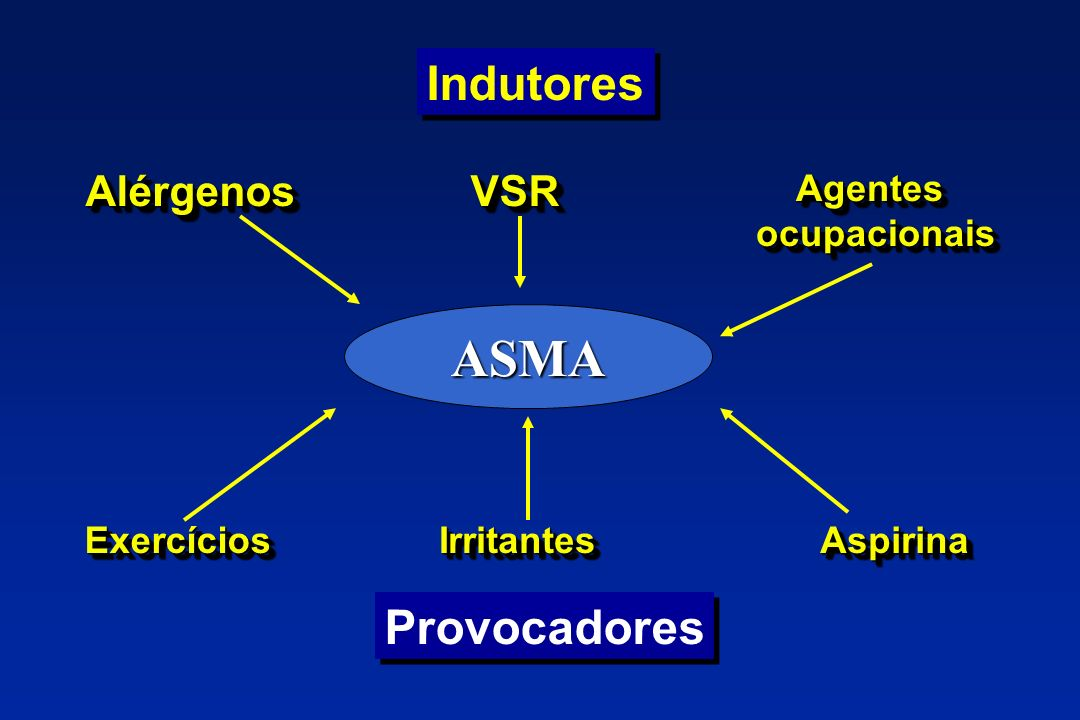 Vias de Administração Oral Aerossol Intra-muscular Endovenosa Intra-articular Conjuntival Nasal Percutânea