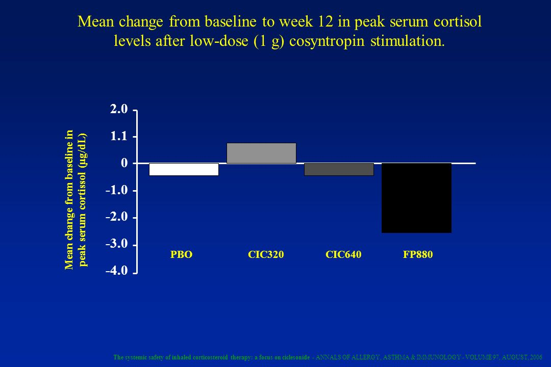 Mean change from baseline to week 12 in peak serum cortisol levels after low-dose (1 g) cosyntropin stimulation. PBOCIC320CIC640FP880 Mean change from