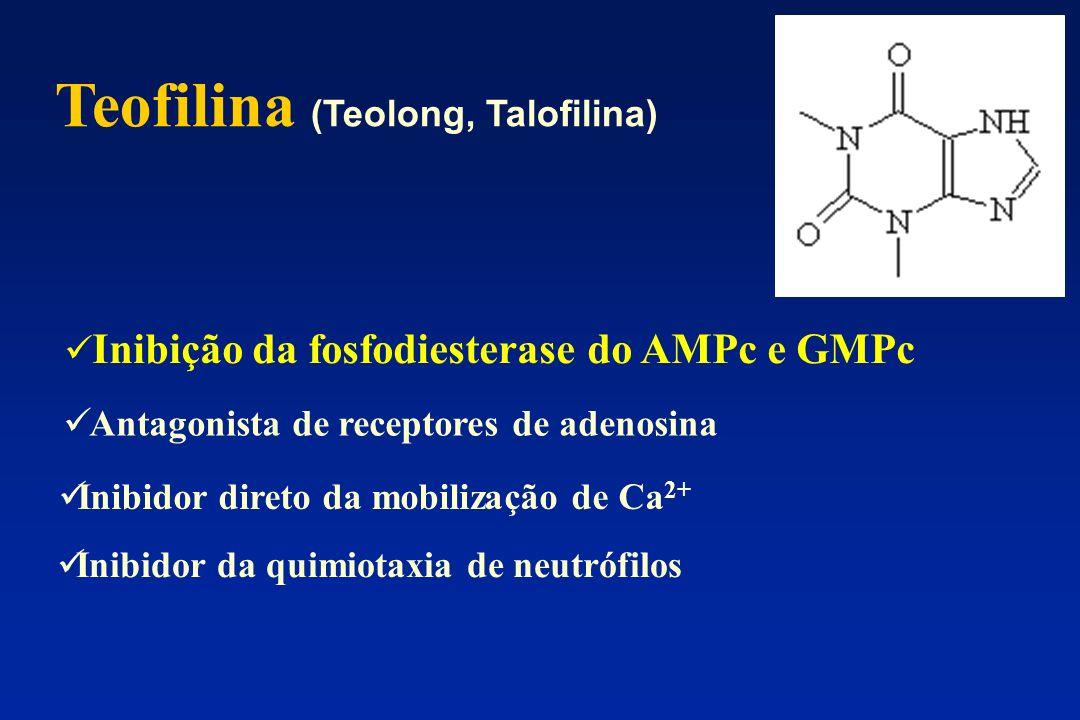 Teofilina (Teolong, Talofilina) Inibição da fosfodiesterase do AMPc e GMPc Antagonista de receptores de adenosina Inibidor direto da mobilização de Ca