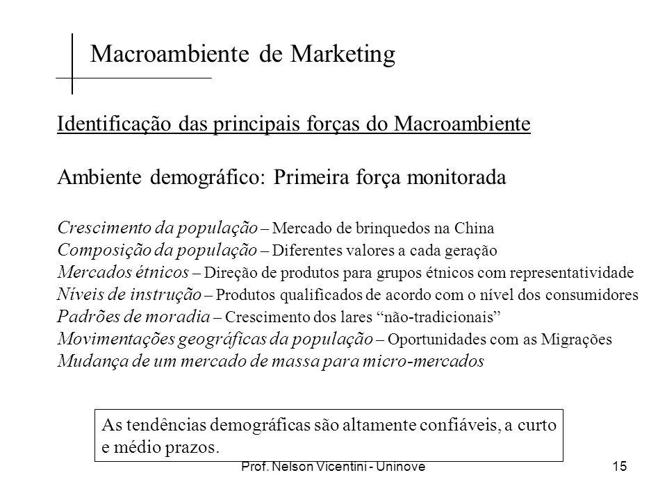 Prof. Nelson Vicentini - Uninove15 Identificação das principais forças do Macroambiente Ambiente demográfico: Primeira força monitorada Crescimento da