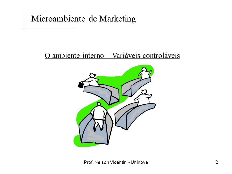 Prof. Nelson Vicentini - Uninove2 O ambiente interno – Variáveis controláveis Microambiente de Marketing