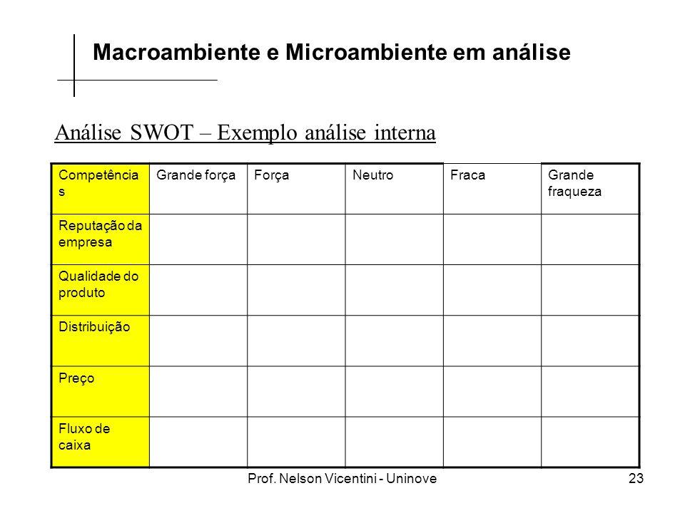 Prof. Nelson Vicentini - Uninove23 Análise SWOT – Exemplo análise interna Macroambiente e Microambiente em análise Competência s Grande forçaForçaNeut