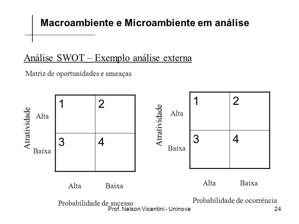 Prof. Nelson Vicentini - Uninove24 Análise SWOT – Exemplo análise externa Macroambiente e Microambiente em análise 12 34 Alta Baixa Atratividade Proba