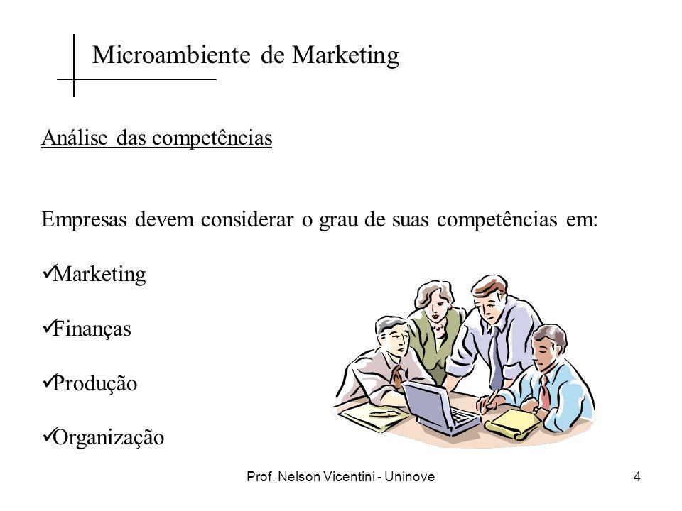 Prof. Nelson Vicentini - Uninove4 Análise das competências Empresas devem considerar o grau de suas competências em: Marketing Finanças Produção Organ