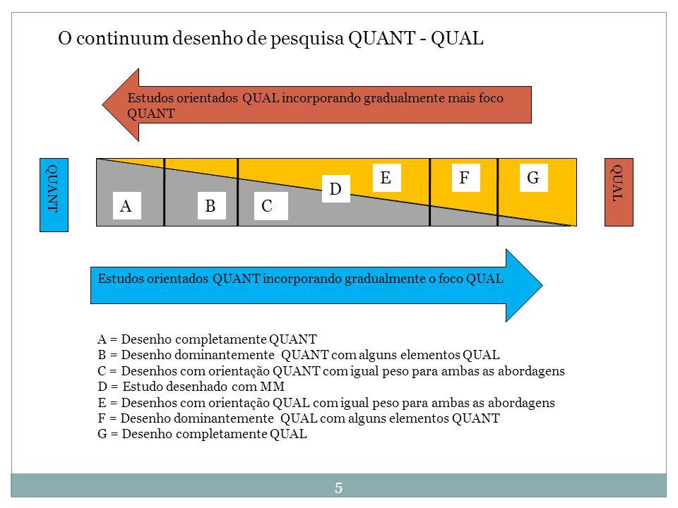 6 ABC D EFG QUANT QUAL Um desenho de avaliação dominantemente quantitativo Exemplo: Um estudo de diagnóstico rápido qualitativo é realizado para ajudar a desenhar uma pesquisa domiciliar quantitativa.