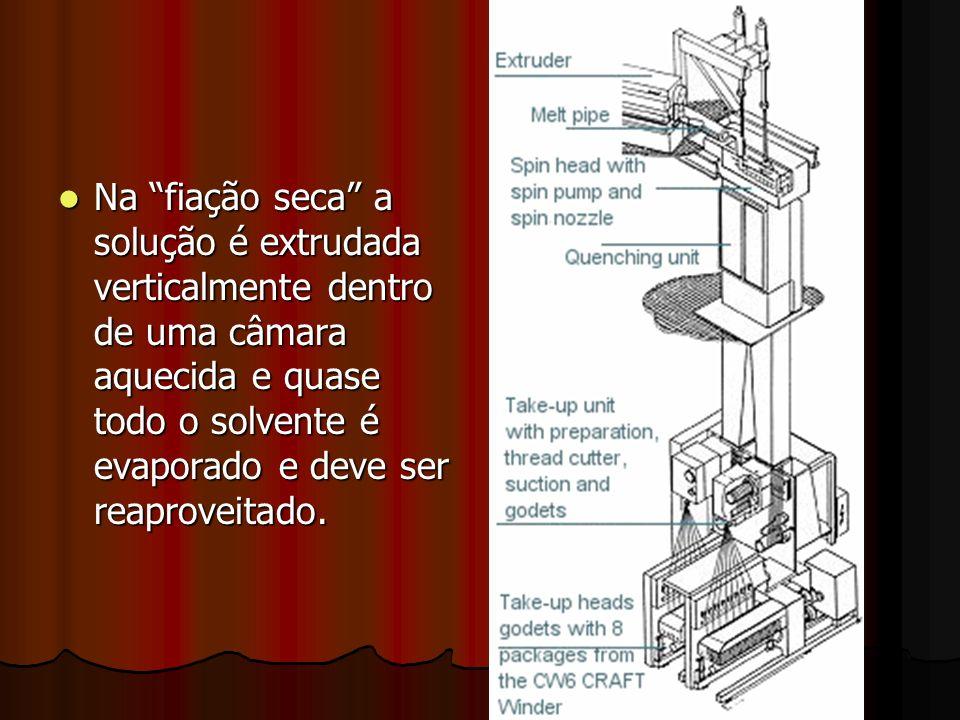 Na fiação seca a solução é extrudada verticalmente dentro de uma câmara aquecida e quase todo o solvente é evaporado e deve ser reaproveitado. Na fiaç