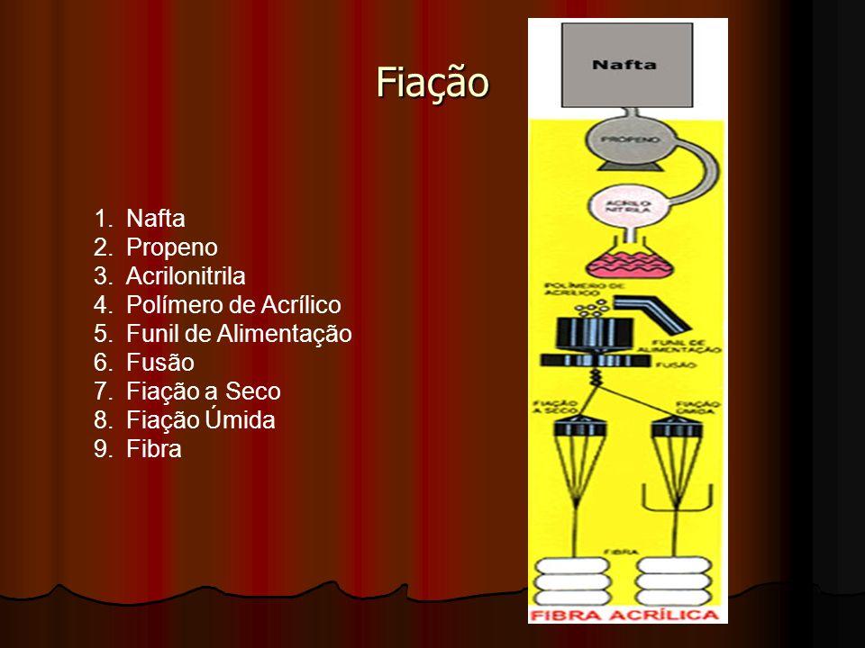 Fiação 1.Nafta 2.Propeno 3.Acrilonitrila 4.Polímero de Acrílico 5.Funil de Alimentação 6.Fusão 7.Fiação a Seco 8.Fiação Úmida 9.Fibra