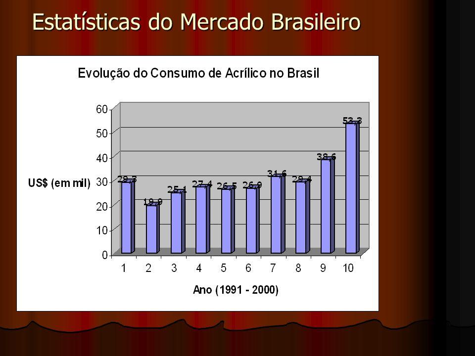 Estatísticas do Mercado Brasileiro