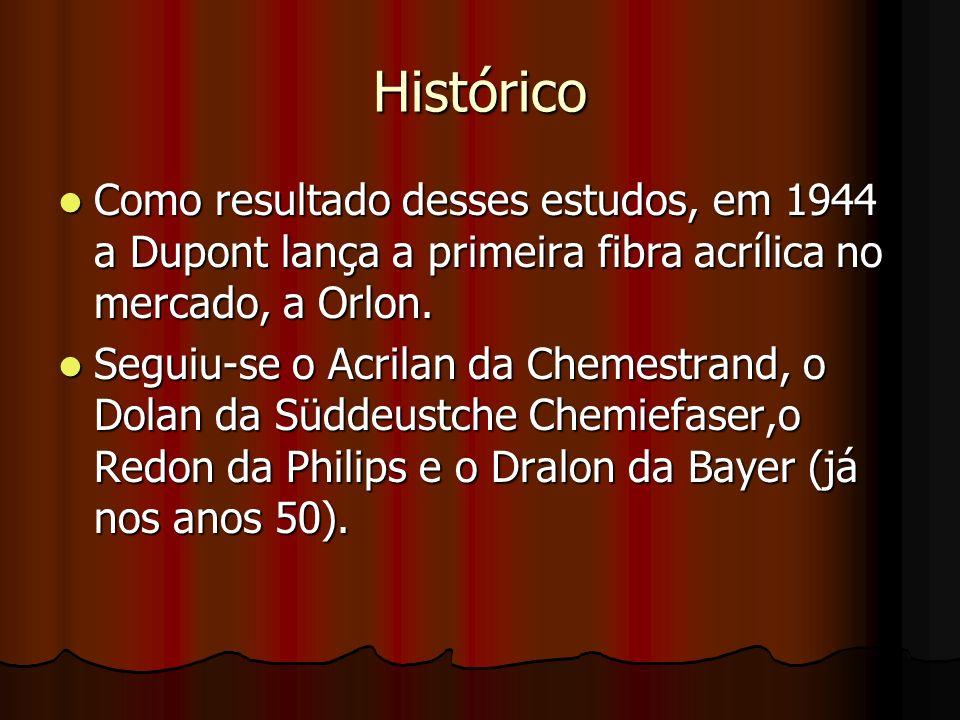 Histórico Como resultado desses estudos, em 1944 a Dupont lança a primeira fibra acrílica no mercado, a Orlon. Como resultado desses estudos, em 1944