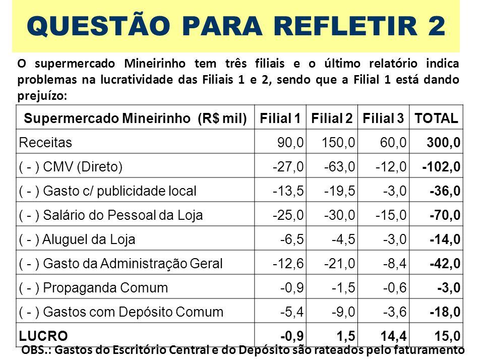 QUESTÃO PARA REFLETIR 2 O supermercado Mineirinho tem três filiais e o último relatório indica problemas na lucratividade das Filiais 1 e 2, sendo que